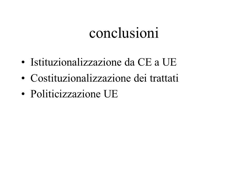 conclusioni Istituzionalizzazione da CE a UE Costituzionalizzazione dei trattati Politicizzazione UE