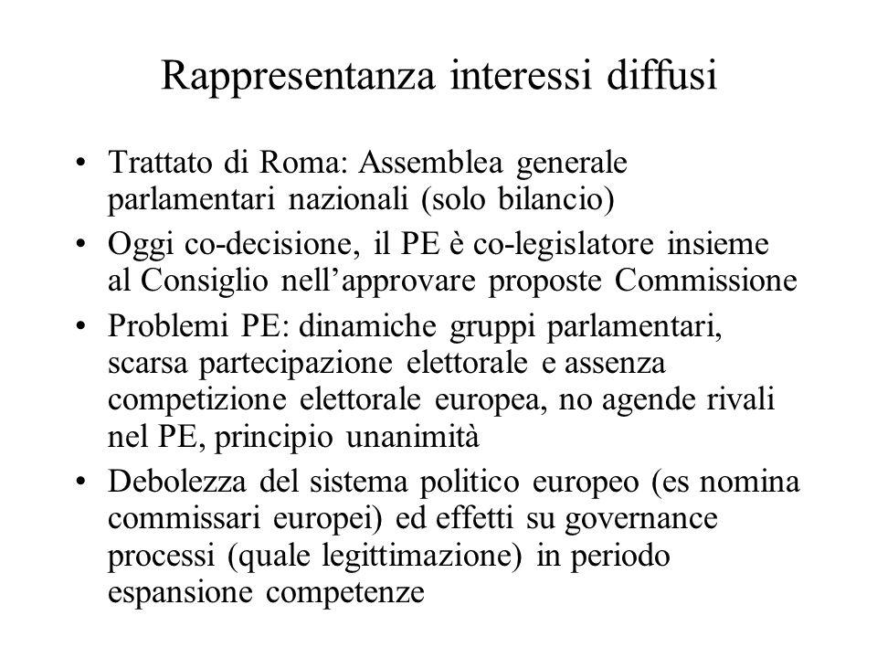 Rappresentanza interessi diffusi Trattato di Roma: Assemblea generale parlamentari nazionali (solo bilancio) Oggi co-decisione, il PE è co-legislatore