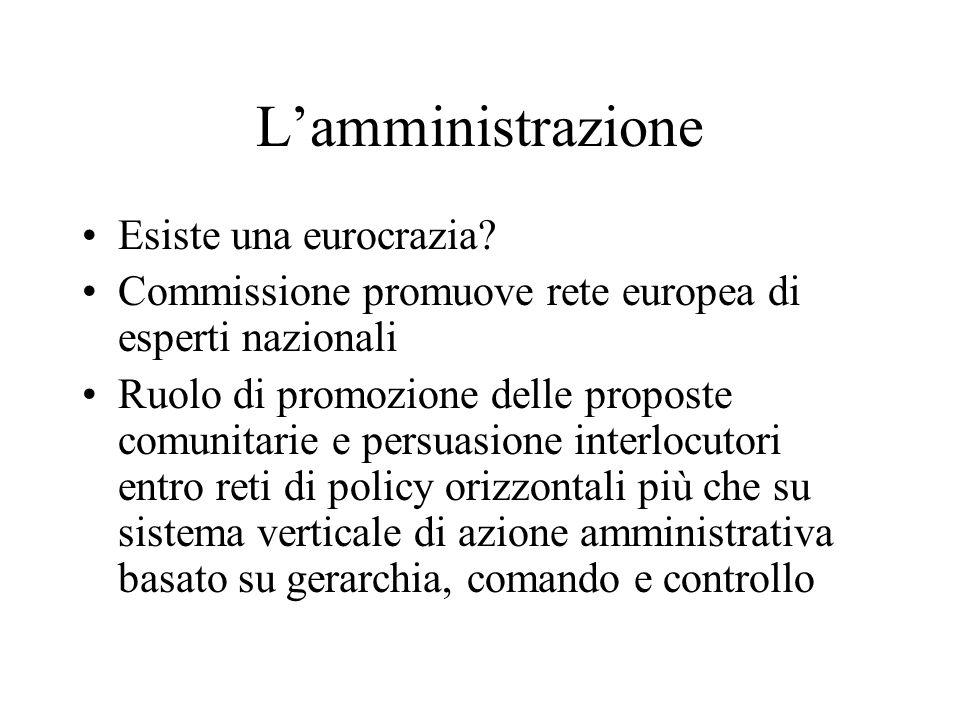 L'amministrazione Esiste una eurocrazia? Commissione promuove rete europea di esperti nazionali Ruolo di promozione delle proposte comunitarie e persu