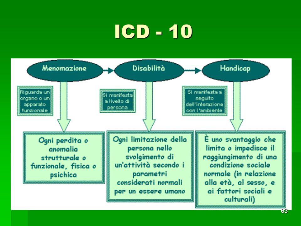 ICD - 10 63