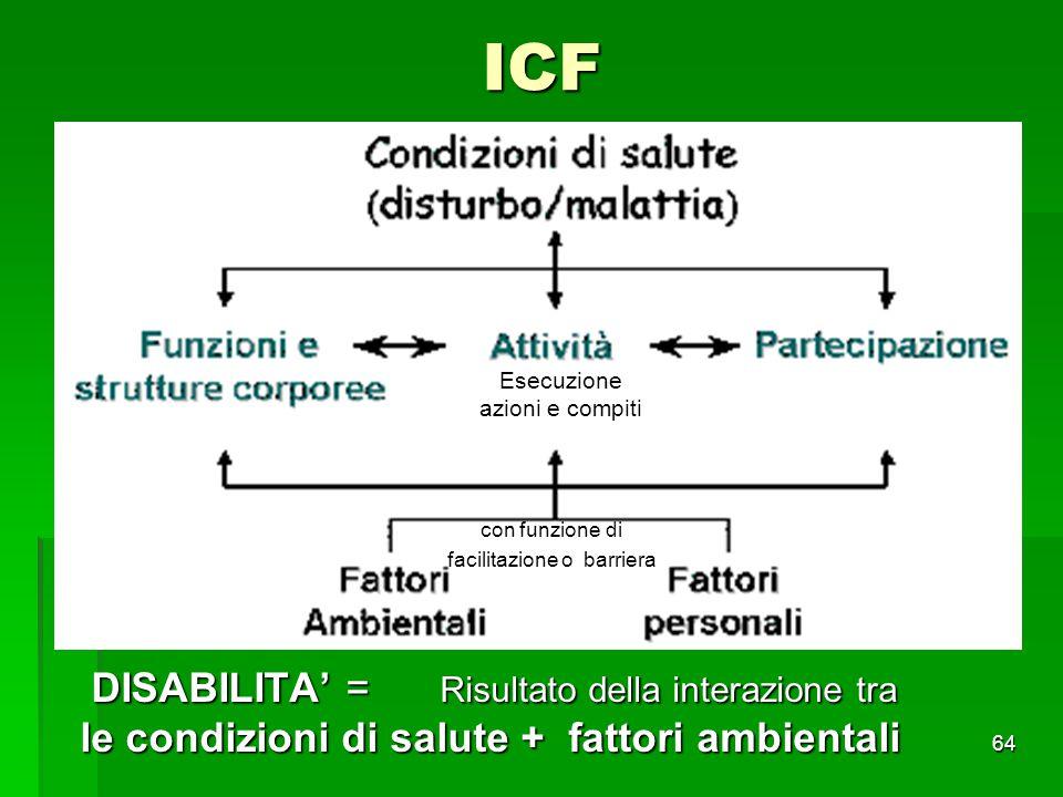 ICF DISABILITA' = Risultato della interazione tra DISABILITA' = Risultato della interazione tra le condizioni di salute + fattori ambientali le condiz