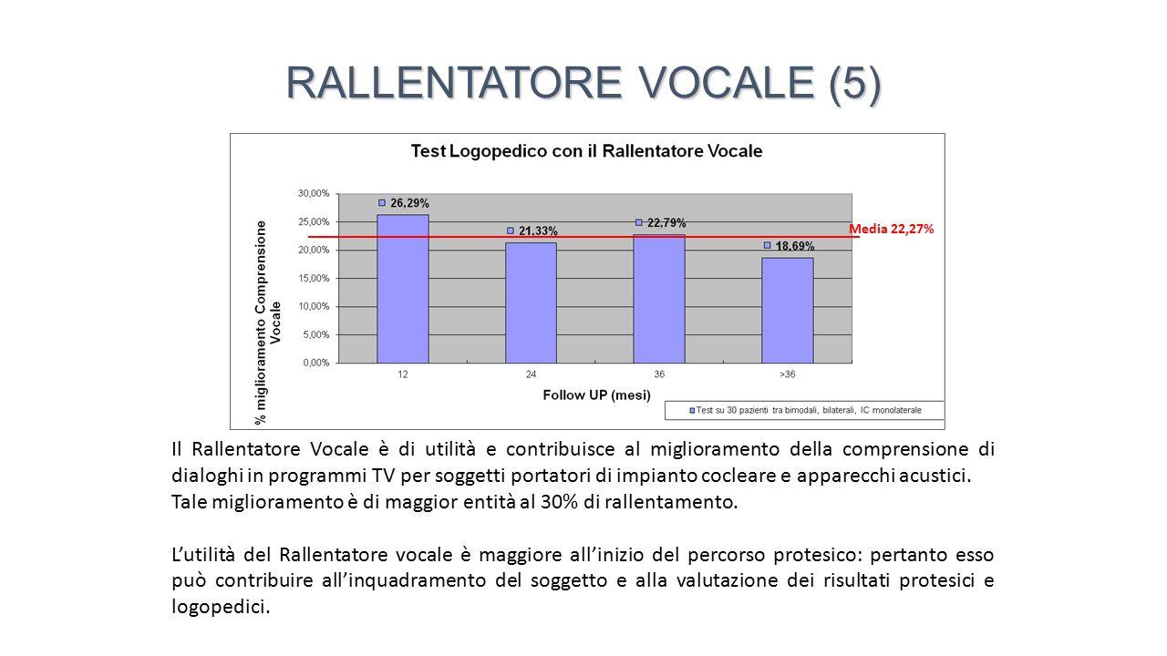 Il Rallentatore Vocale è di utilità e contribuisce al miglioramento della comprensione di dialoghi in programmi TV per soggetti portatori di impianto