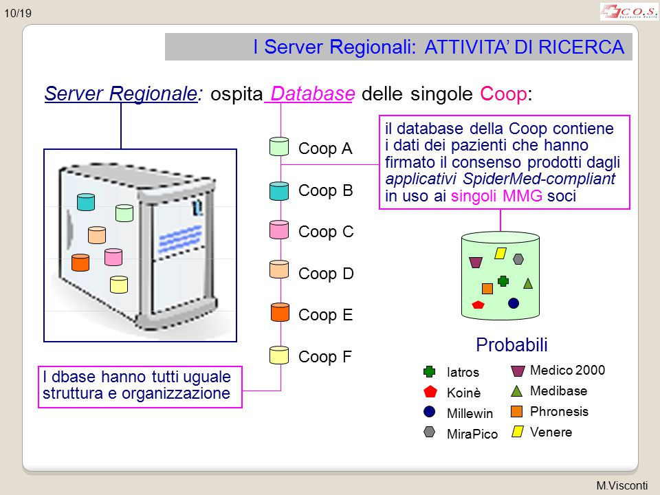 I Server Regionali: ATTIVITA' DI RICERCA Server Regionale: ospita Database delle singole Coop: I dbase hanno tutti uguale struttura e organizzazione Coop A Coop B Coop C Coop D Coop E Coop F 10/19 Iatros Koinè Millewin MiraPico Medico 2000 Medibase Phronesis Venere Probabili il database della Coop contiene i dati dei pazienti che hanno firmato il consenso prodotti dagli applicativi SpiderMed-compliant in uso ai singoli MMG soci