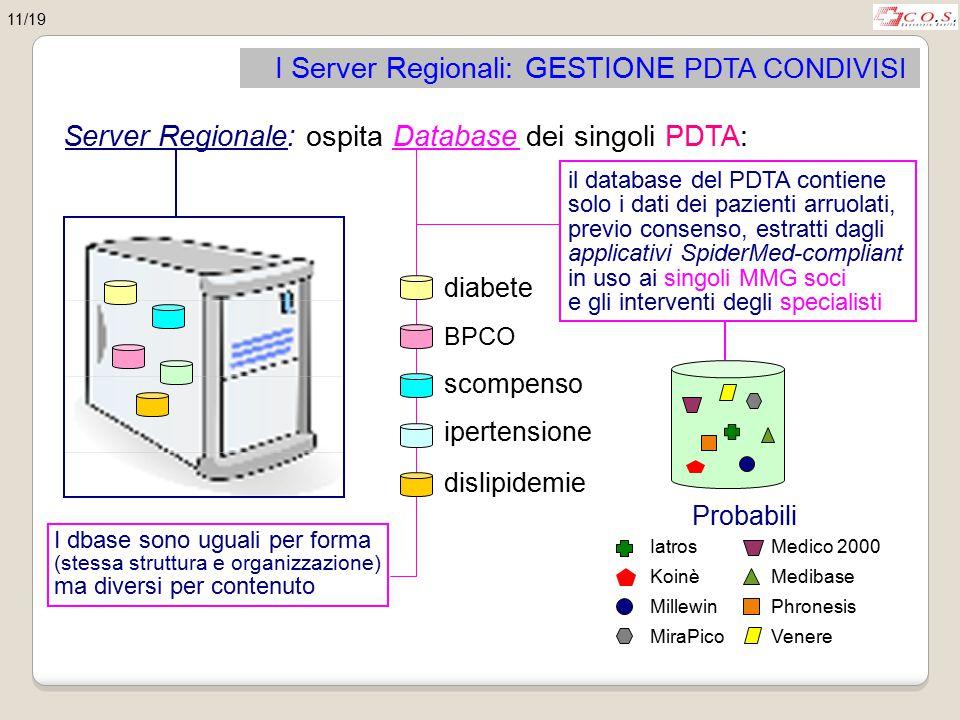 Server Regionale: ospita Database dei singoli PDTA: I Server Regionali: GESTIONE PDTA CONDIVISI diabete BPCO scompenso ipertensione dislipidemie I dba