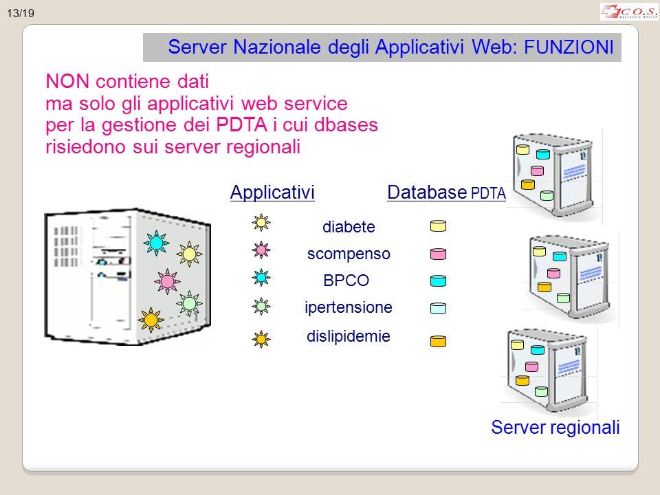 Server Nazionale degli Applicativi Web: FUNZIONI NON contiene dati ma solo gli applicativi web service per la gestione dei PDTA i cui dbases risiedono sui server regionali diabete scompenso BPCO ipertensione dislipidemie Applicativi Database PDTA Server regionali 13/19