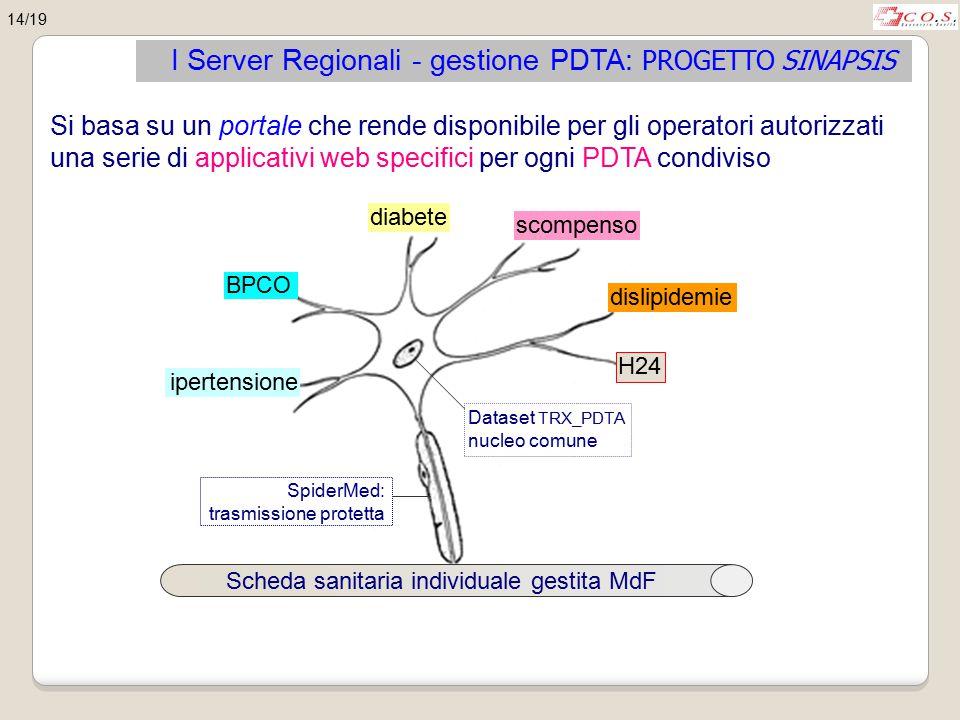 I Server Regionali - gestione PDTA: PROGETTO SINAPSIS Si basa su un portale che rende disponibile per gli operatori autorizzati una serie di applicati