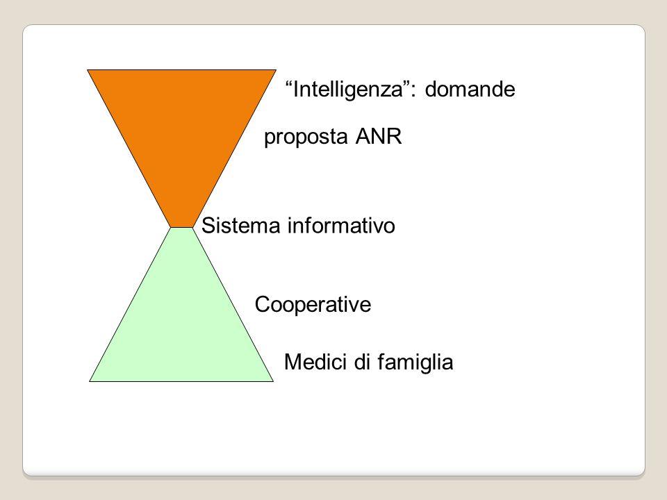 Intelligenza : domande proposta ANR Medici di famiglia Cooperative Sistema informativo