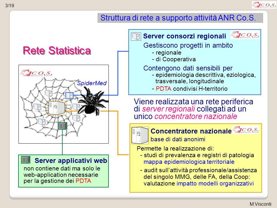 Struttura di rete a supporto attività ANR Co.S. Rete Statistica Viene realizzata una rete periferica di server regionali collegati ad un unico concent