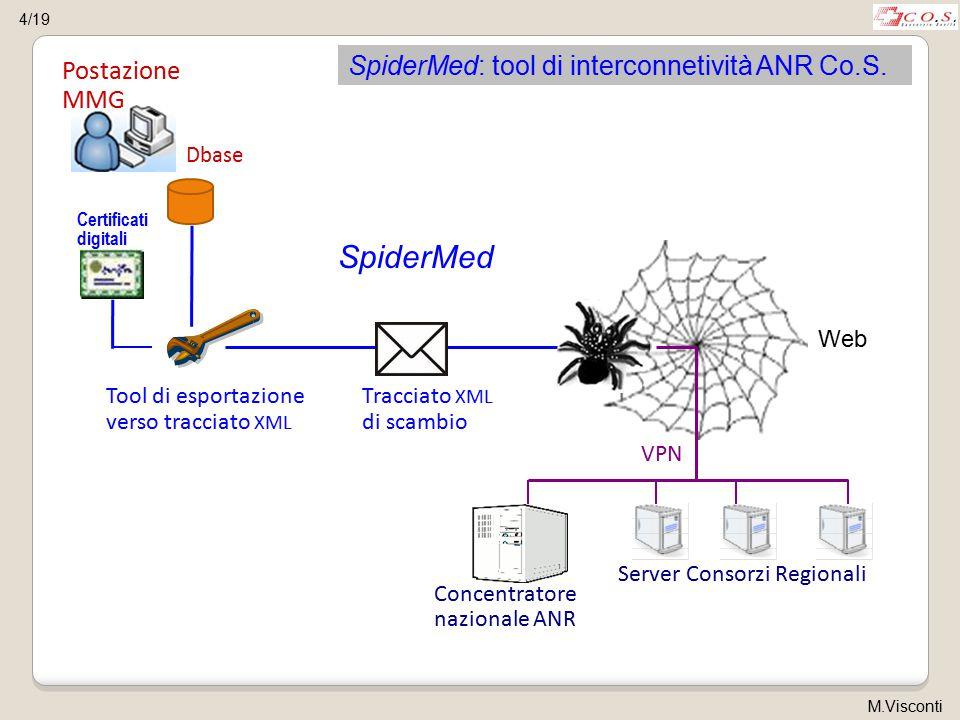 Postazione MMG Dbase Web Tracciato XML di scambio Tool di esportazione verso tracciato XML SpiderMed Certificati digitali SpiderMed: tool di interconnetività ANR Co.S.