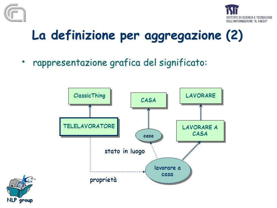 La definizione per aggregazione (2) rappresentazione grafica del significato: LAVORARE LAVORARE A CASA LAVORARE A CASA ClassicThing TELELAVORATORE CASA lavorare a casa lavorare a casa proprietà stato in luogo
