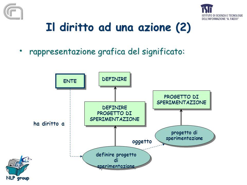 Il diritto ad una azione (2) ENTE DEFINIRE PROGETTO DI SPERIMENTAZIONE DEFINIRE PROGETTO DI SPERIMENTAZIONE DEFINIRE PROGETTO DI SPERIMENTAZIONE definire progetto di sperimentazione definire progetto di sperimentazione progetto di sperimentazione progetto di sperimentazione ha diritto a oggetto rappresentazione grafica del significato: