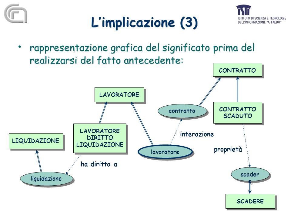 L'implicazione (3) rappresentazione grafica del significato prima del realizzarsi del fatto antecedente: rappresentazione grafica del significato prima del realizzarsi del fatto antecedente: LAVORATORE CONTRATTO SCADUTO CONTRATTO SCADUTO contratto lavoratore LAVORATORE DIRITTO LIQUIDAZIONE LAVORATORE DIRITTO LIQUIDAZIONE interazione liquidazione LIQUIDAZIONE ha diritto a SCADERE scader e proprietà