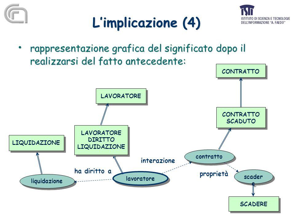 L'implicazione (4) rappresentazione grafica del significato dopo il realizzarsi del fatto antecedente: rappresentazione grafica del significato dopo il realizzarsi del fatto antecedente: LAVORATORE CONTRATTO SCADUTO CONTRATTO SCADUTO contratto lavoratore interazione liquidazione LIQUIDAZIONE ha diritto a SCADERE scader e proprietà LAVORATORE DIRITTO LIQUIDAZIONE LAVORATORE DIRITTO LIQUIDAZIONE