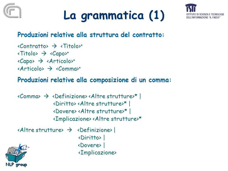 La grammatica (1) Produzioni relative alla struttura del contratto:  + Produzioni relative alla composizione di un comma:  * | * | *  | | Produzioni relative alla struttura del contratto:  + Produzioni relative alla composizione di un comma:  * | * | *  | |