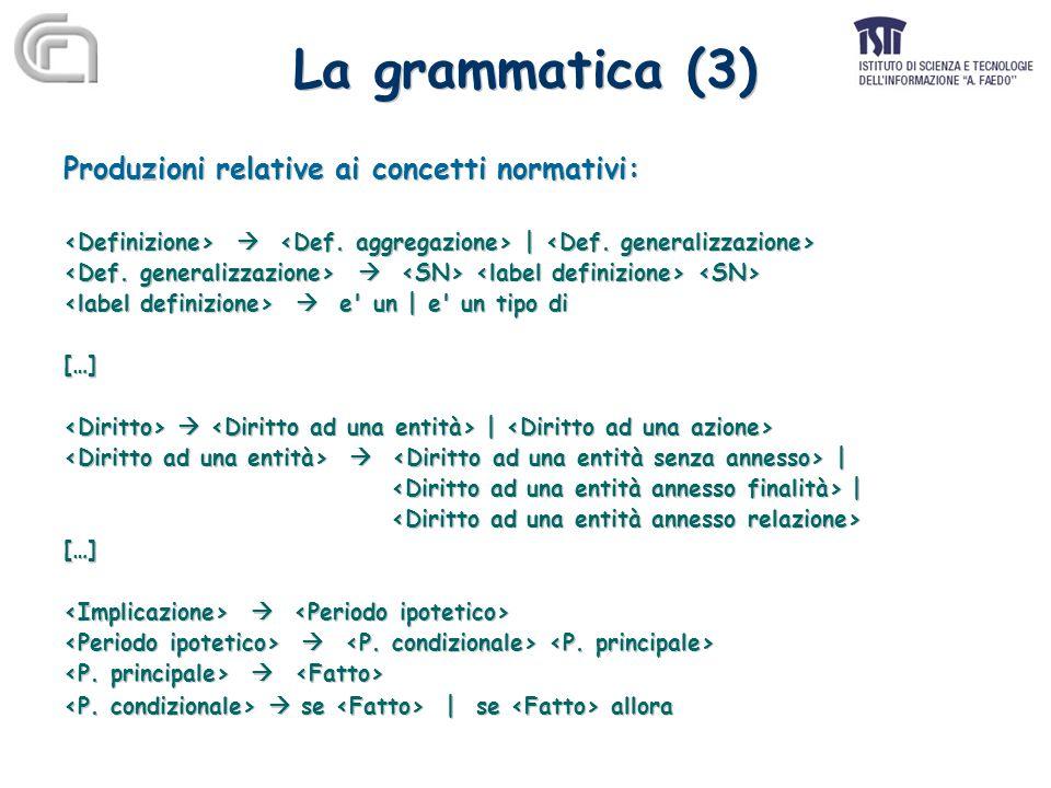 La grammatica (3) Produzioni relative ai concetti normativi:  |   e un | e un tipo di […]  | | […]   se | se allora Produzioni relative ai concetti normativi:  |   e un | e un tipo di […]  | | […]   se | se allora