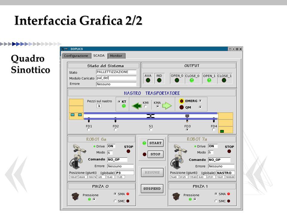 Interfaccia Grafica 2/2 QuadroSinottico