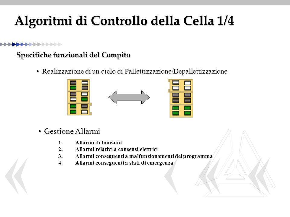 Algoritmi di Controllo della Cella 1/4 Specifiche funzionali del Compito Realizzazione di un ciclo di Pallettizzazione/DepallettizzazioneRealizzazione di un ciclo di Pallettizzazione/Depallettizzazione Gestione AllarmiGestione Allarmi 1.