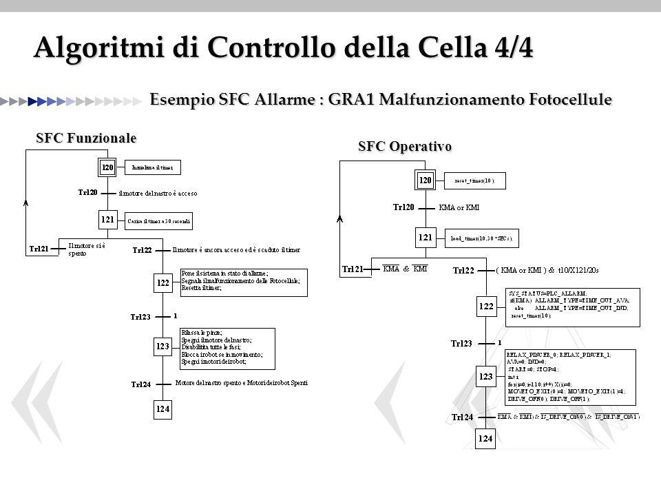 Algoritmi di Controllo della Cella 4/4 Esempio SFC Allarme : GRA1 Malfunzionamento Fotocellule SFC Funzionale SFC Operativo