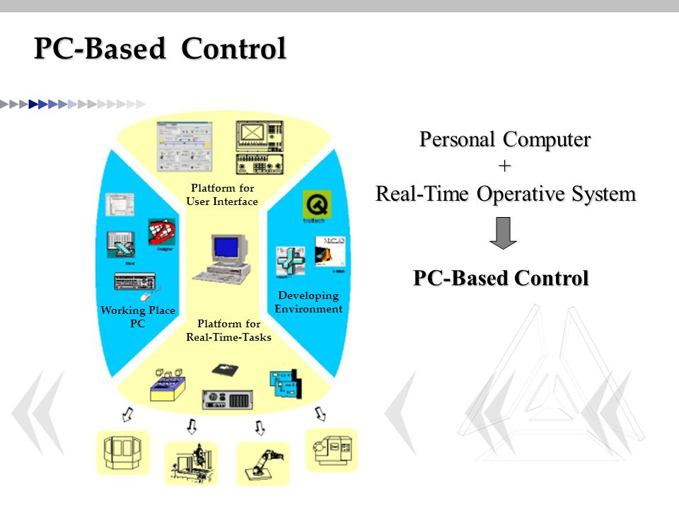 PC-Based Control Working Place PC Platform for Real-Time-Tasks Platform for User Interface Developing Environment Personal Computer + Real-Time Operat