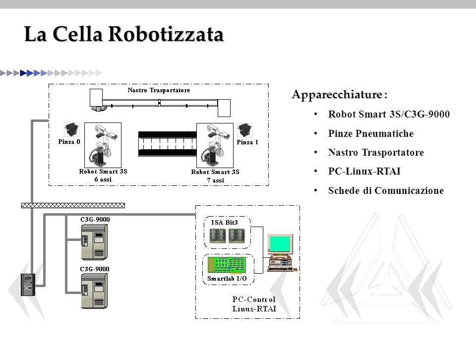 La Cella Robotizzata Robot Smart 3S/C3G-9000 Pinze Pneumatiche Nastro Trasportatore PC-Linux-RTAI Schede di Comunicazione Apparecchiature :