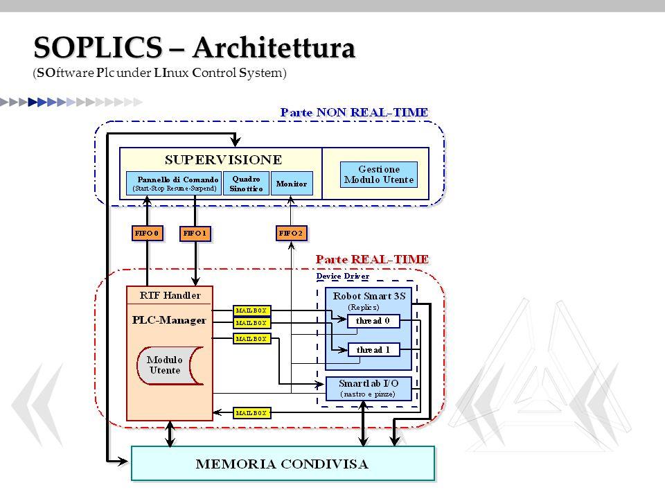 SOPLICS – Architettura (SOftware Plc under LInux Control System)