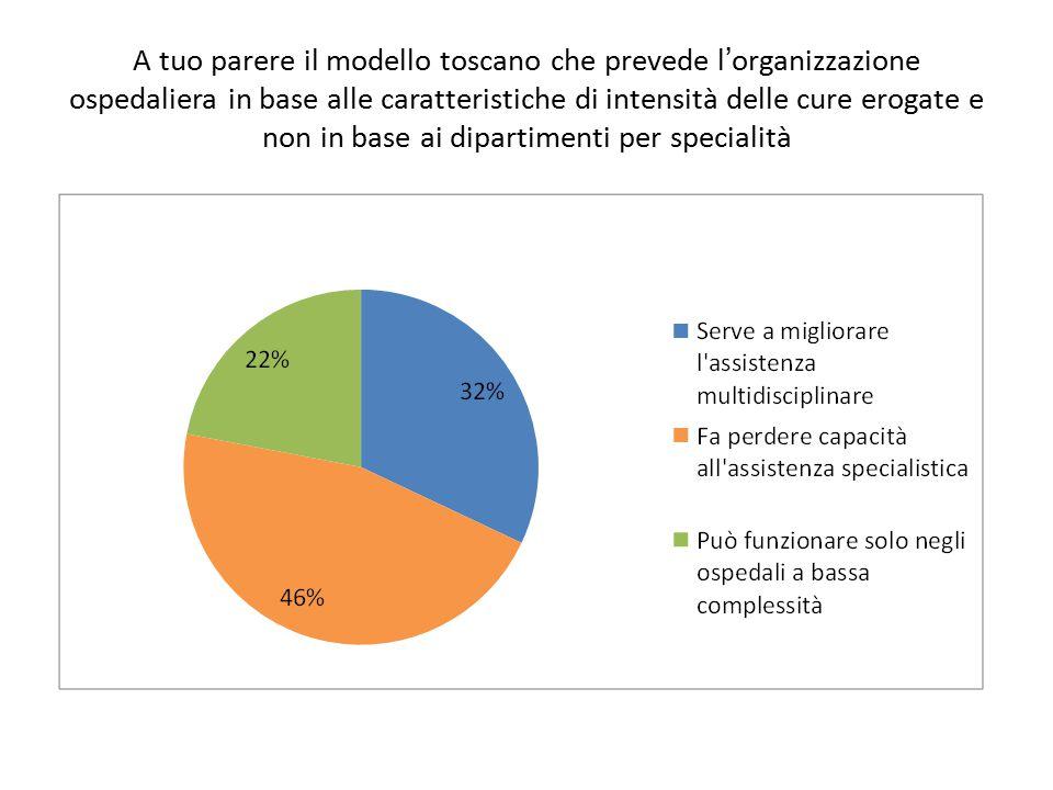 A tuo parere il modello toscano che prevede l'organizzazione ospedaliera in base alle caratteristiche di intensità delle cure erogate e non in base ai dipartimenti per specialità