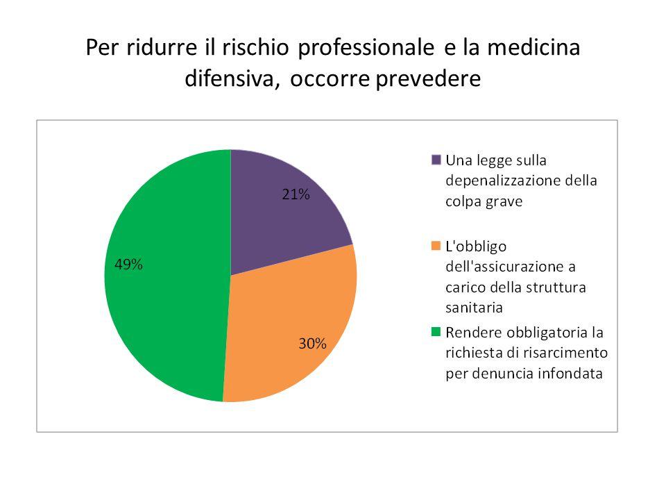 Per ridurre il rischio professionale e la medicina difensiva, occorre prevedere