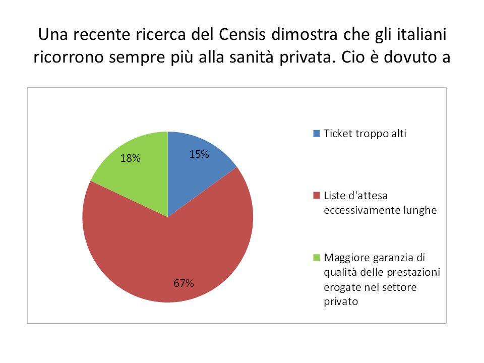 Una recente ricerca del Censis dimostra che gli italiani ricorrono sempre più alla sanità privata.