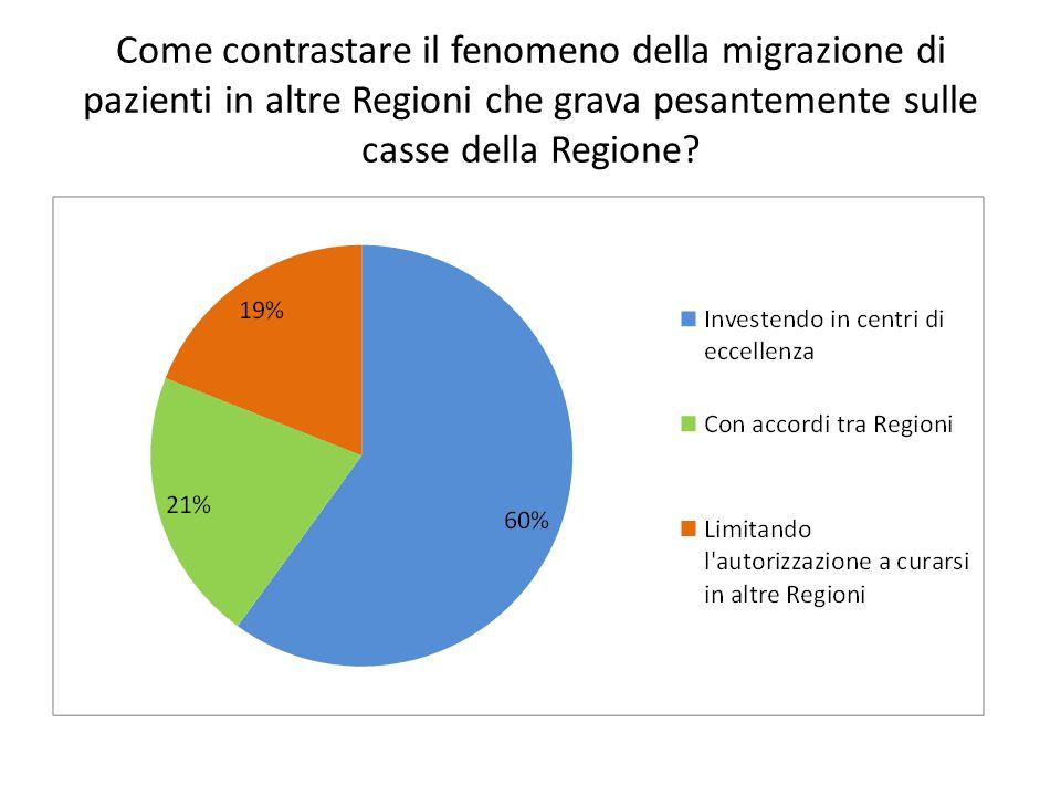 Come contrastare il fenomeno della migrazione di pazienti in altre Regioni che grava pesantemente sulle casse della Regione