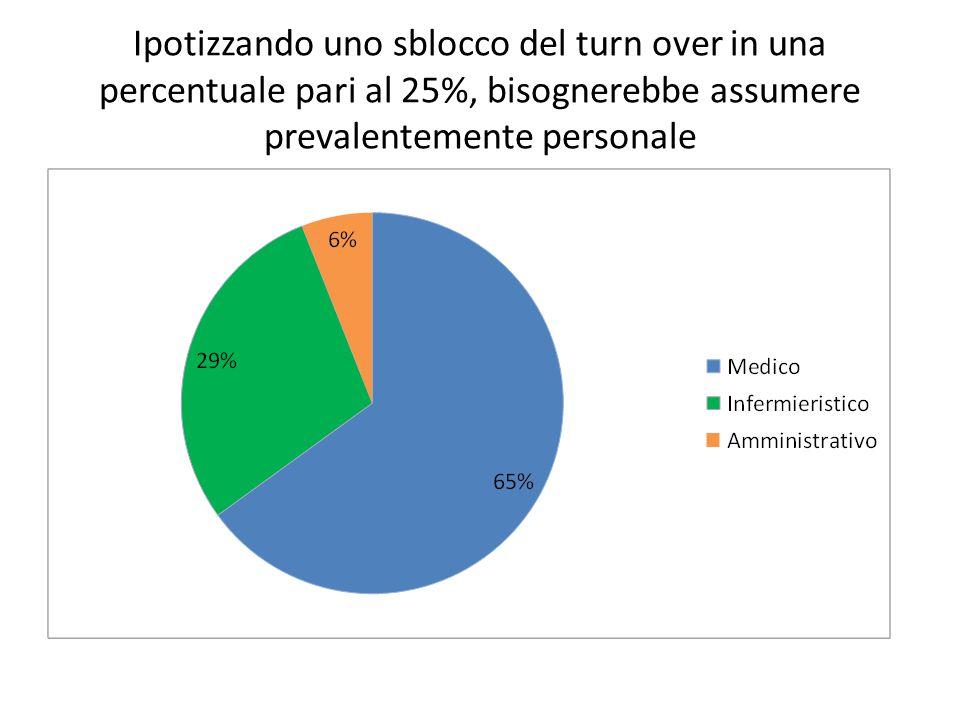 Ipotizzando uno sblocco del turn over in una percentuale pari al 25%, bisognerebbe assumere prevalentemente personale
