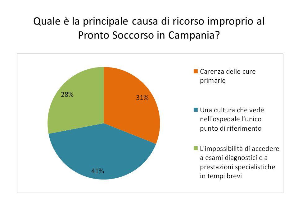 Quale è la principale causa di ricorso improprio al Pronto Soccorso in Campania