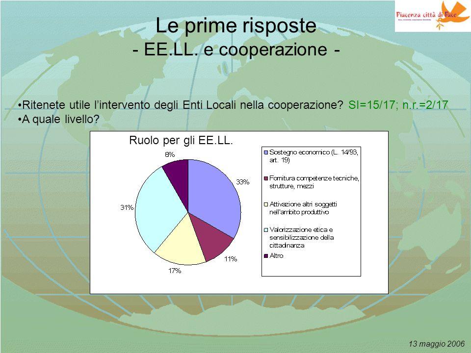 13 maggio 2006 Le prime risposte - EE.LL. e cooperazione - Ruolo per gli EE.LL.