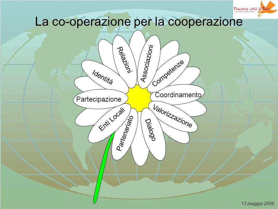 13 maggio 2006 La co-operazione per la cooperazione Scopi Identità Coordinamento Dialogo Valorizzazione Competenze Partecipazione Relazioni Associazioni Enti Locali Partenariato