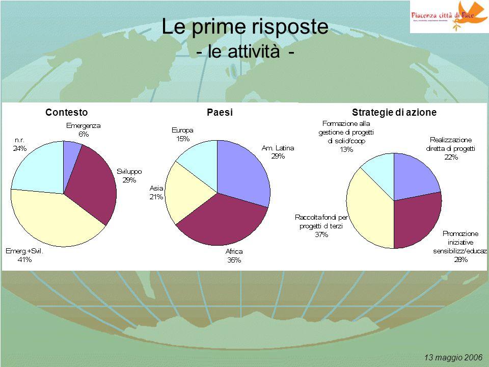 13 maggio 2006 Le prime risposte - le attività - ContestoPaesiStrategie di azione