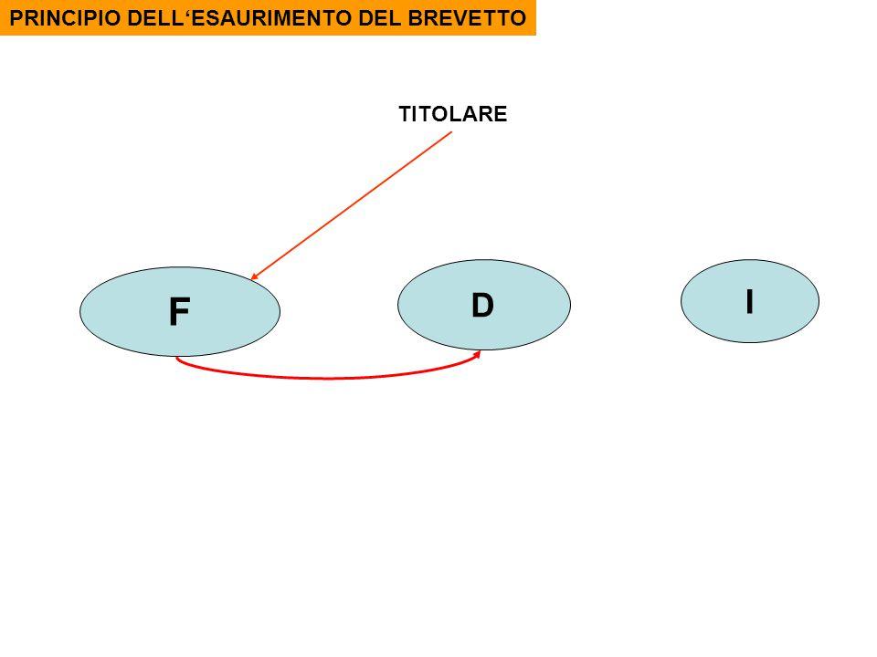 F D I PRINCIPIO DELL'ESAURIMENTO DEL BREVETTO TITOLARE