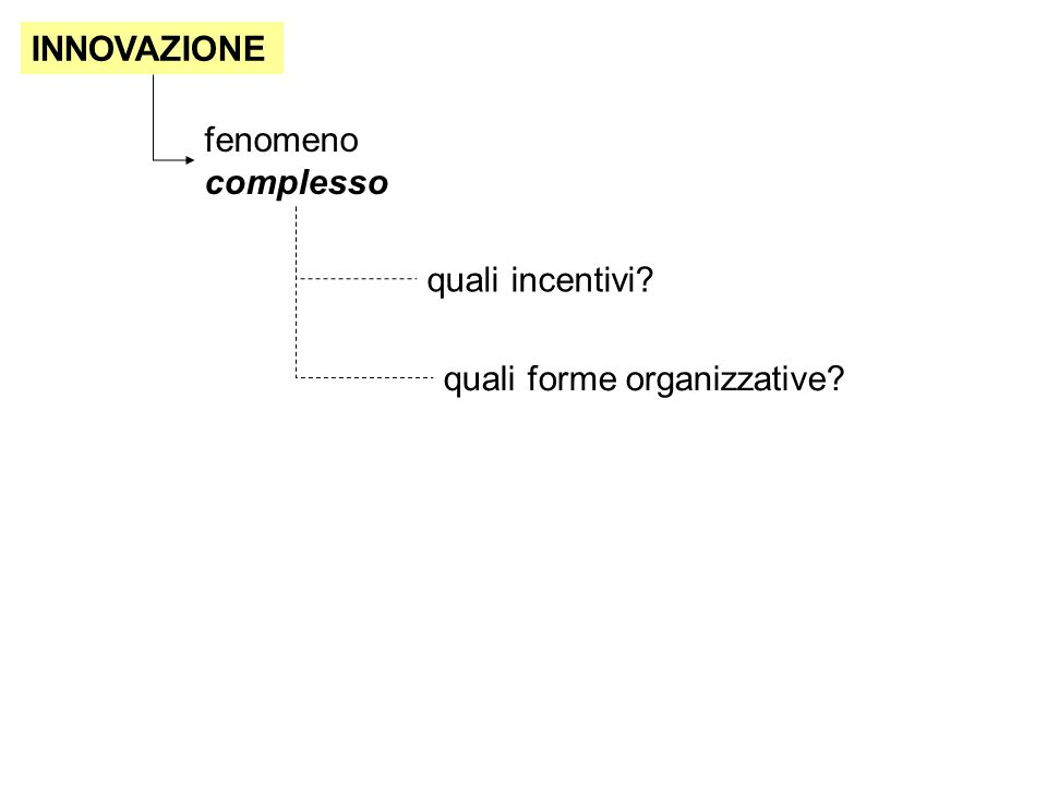 INNOVAZIONE fenomeno complesso quali incentivi quali forme organizzative