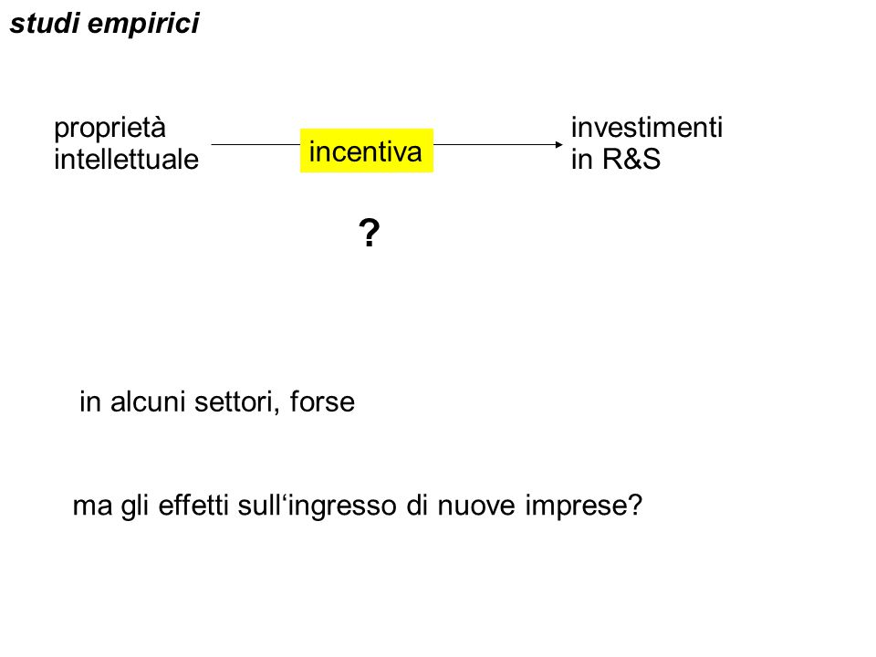 studi empirici proprietà intellettuale investimenti in R&S incentiva .
