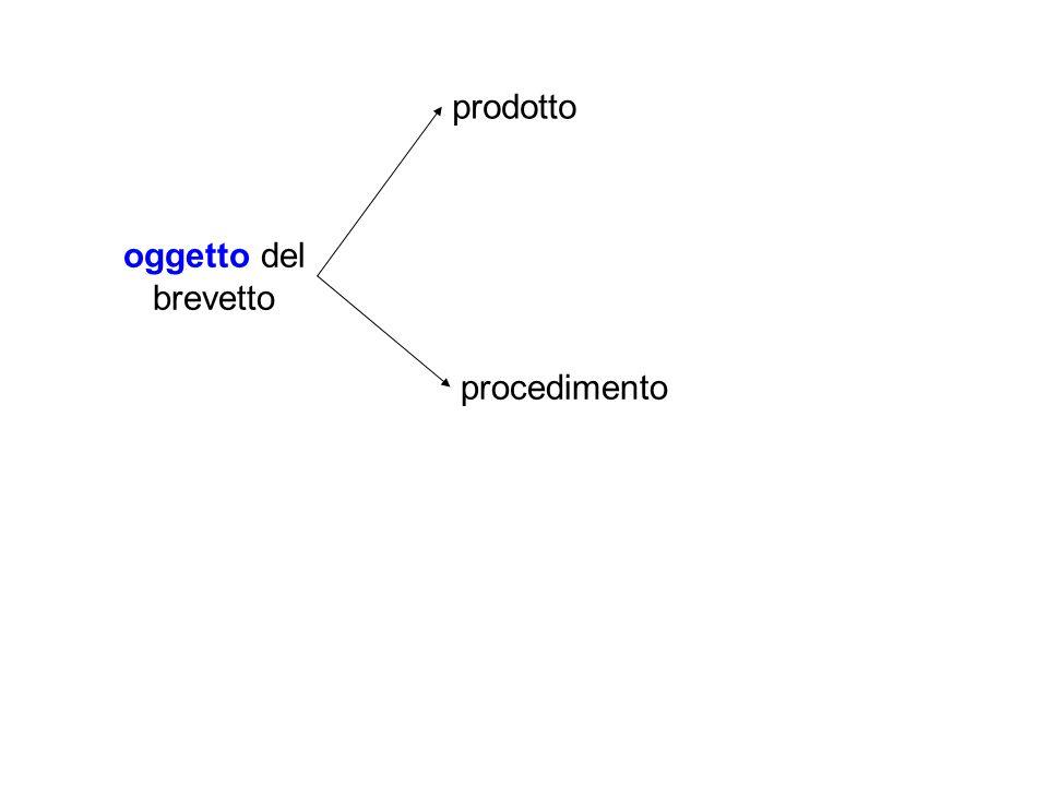 oggetto del brevetto prodotto procedimento