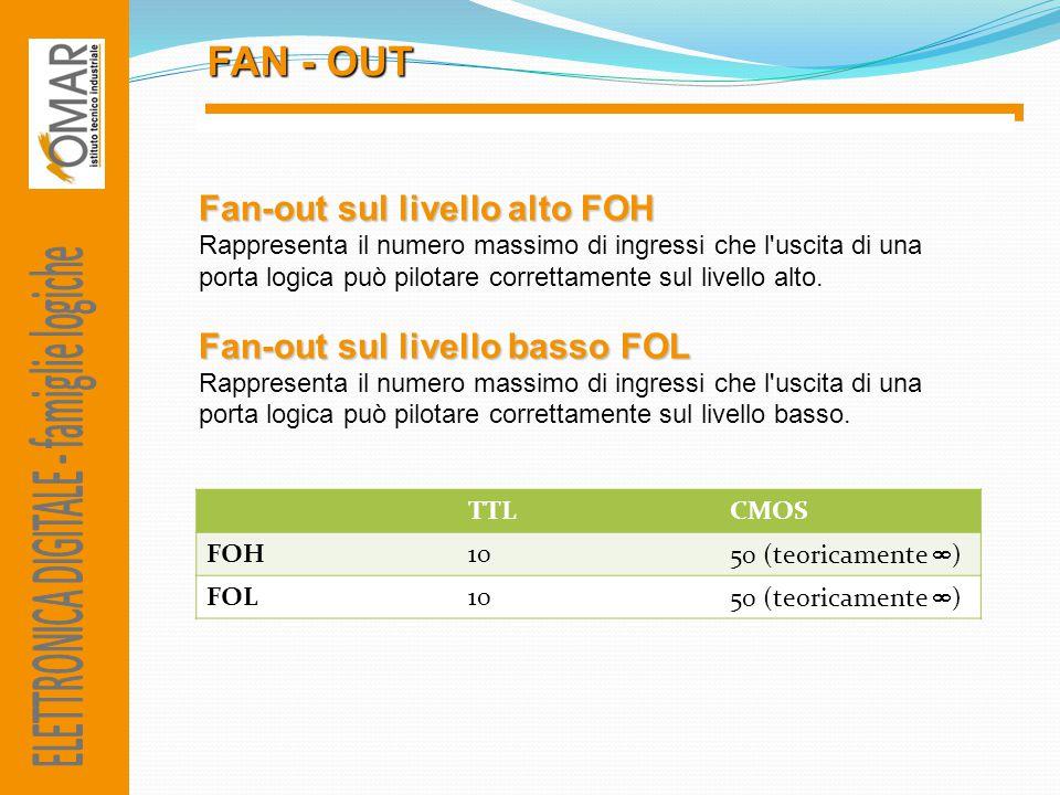 FAN - OUT TTLCMOS FOH10 50 (teoricamente  ) FOL10 50 (teoricamente  ) Fan-out sul livello alto FOH Rappresenta il numero massimo di ingressi che l'u