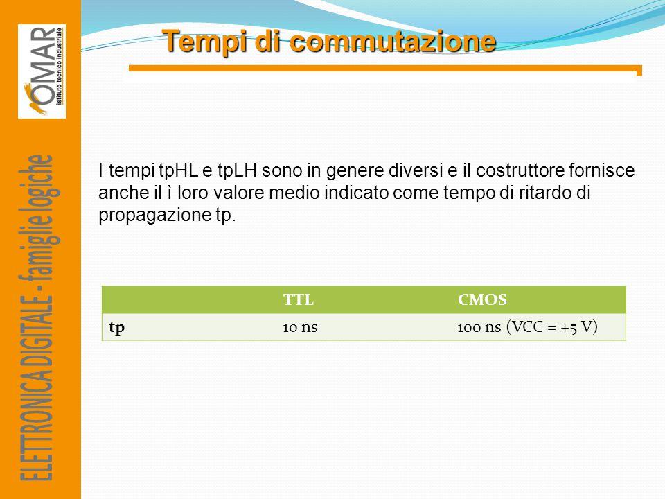 Tempidi commutazione Tempi di commutazione I tempi tpHL e tpLH sono in genere diversi e il costruttore fornisce anche il ì loro valore medio indicato