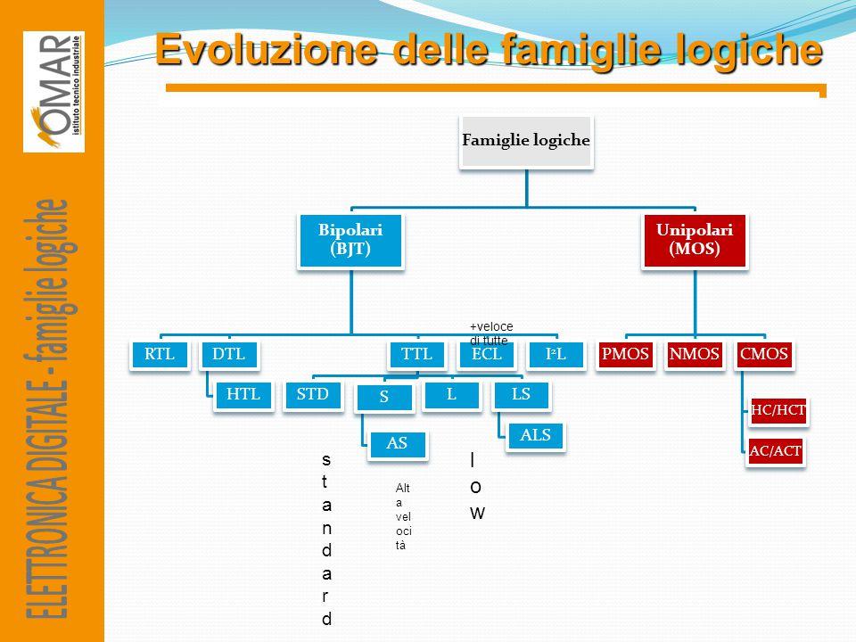 Evoluzione delle famiglie logiche Famiglie logiche Bipolari (BJT) RTLDTL HTL TTL STD S AS LLS ALS ECLI2LI2L Unipolari (MOS) PMOSNMOSCMOS HC/HCT AC/ACT