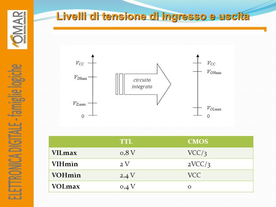 Livelli di tensione di ingresso e uscita TTLCMOS VILmax0,8 VVCC/3 VIHmìn2 V2VCC/3 VOHmìn2,4 VVCC VOLmax0,4 V0