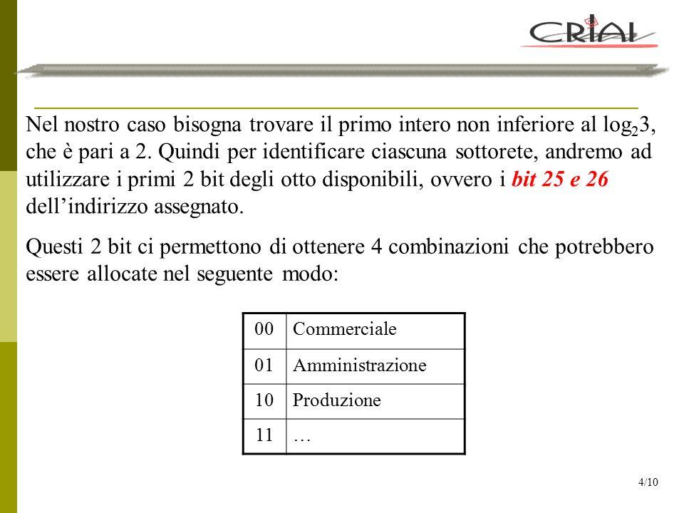 A questo punto è possibile calcolare: Indirizzi di rete: 10011000.10001010.00101101.00 | 000000 Commerciale 152.138.45.(0 + 0) = 0 10011000.10001010.00101101.01 | 000000 Amministrazione 152.138.45.(64 + 0) = 64 10011000.10001010.00101101.10 | 000000 Produzione 152.138.45.(128 + 0) = 128 5/10