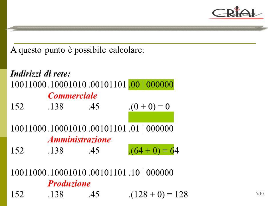 È possibile, inoltre, calcolare: Indirizzi di broadcast: 10011000.10001010.00101101.00 | 111111 Commerciale 152.138.45.(0 + 63) = 63 10011000.10001010.00101101.01 | 111111 Amministrazione 152.138.45.(64 + 63) = 127 10011000.10001010.00101101.10 | 111111 Produzione 152.138.45.(128 + 63) = 191 6/10