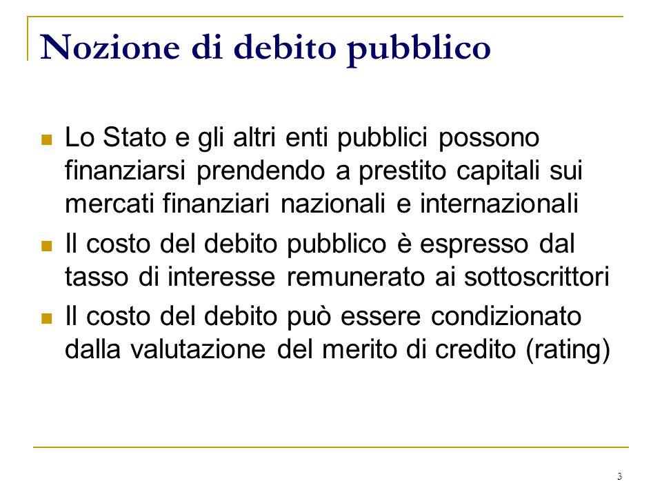 3 Nozione di debito pubblico Lo Stato e gli altri enti pubblici possono finanziarsi prendendo a prestito capitali sui mercati finanziari nazionali e internazionali Il costo del debito pubblico è espresso dal tasso di interesse remunerato ai sottoscrittori Il costo del debito può essere condizionato dalla valutazione del merito di credito (rating)