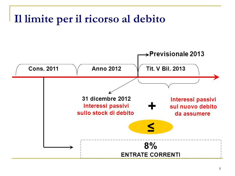 9 Il limite per il ricorso al debito 8% ENTRATE CORRENTI Previsionale 2013 + 31 dicembre 2012 Interessi passivi sullo stock di debito Cons.