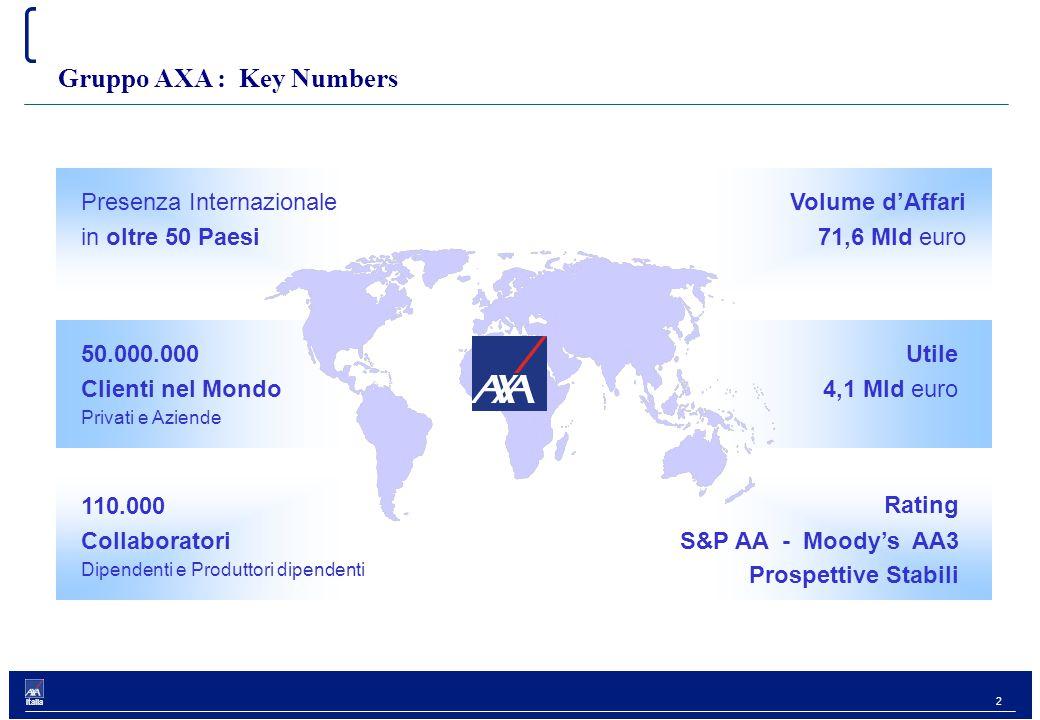 2 Italia 50.000.000 Clienti nel Mondo Privati e Aziende Gruppo AXA : Key Numbers Rating S&P AA - Moody's AA3 Prospettive Stabili Presenza Internazionale in oltre 50 Paesi 110.000 Collaboratori Dipendenti e Produttori dipendenti Volume d'Affari 71,6 Mld euro Utile 4,1 Mld euro