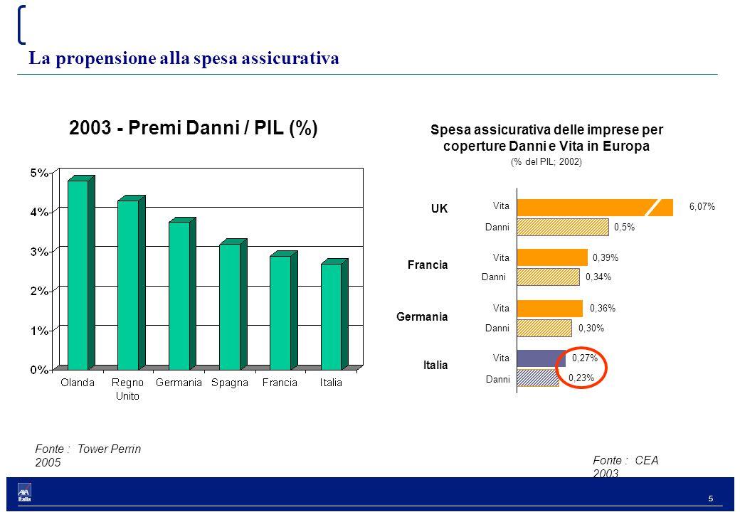 5 Italia La propensione alla spesa assicurativa Fonte : CEA 2003.