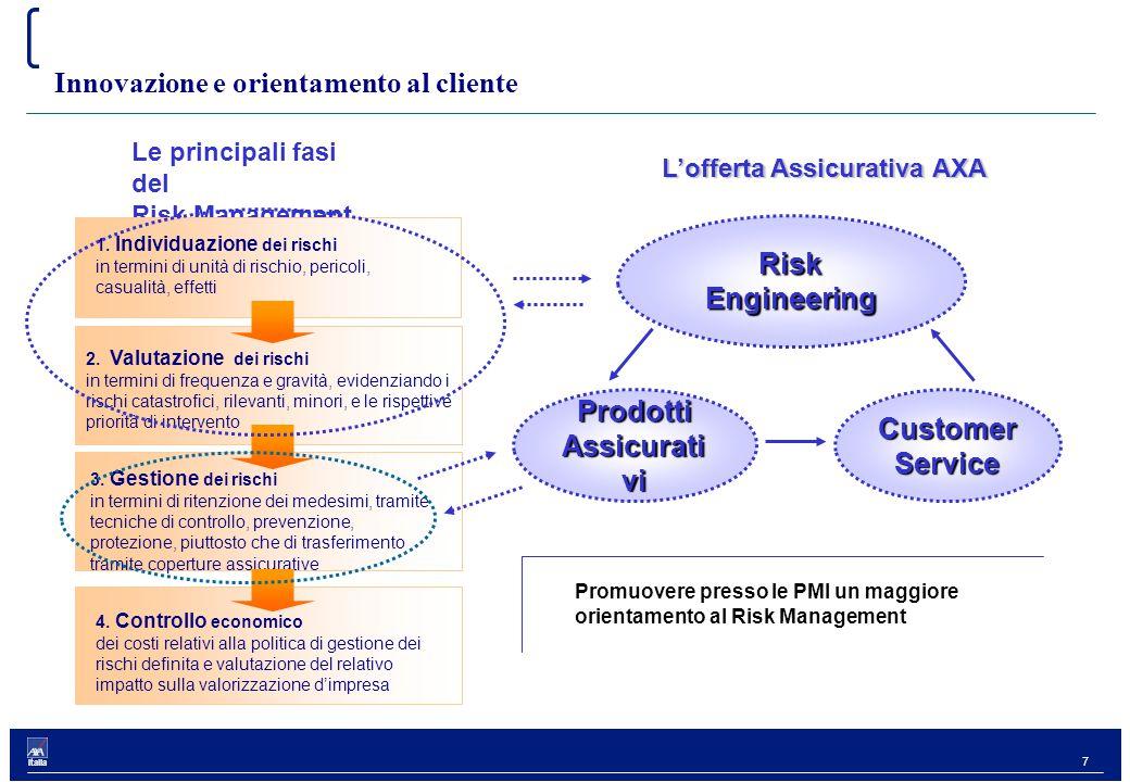 7 Italia Innovazione e orientamento al cliente Le principali fasi del Risk Management Prodotti Assicurati vi Risk Engineering 1.