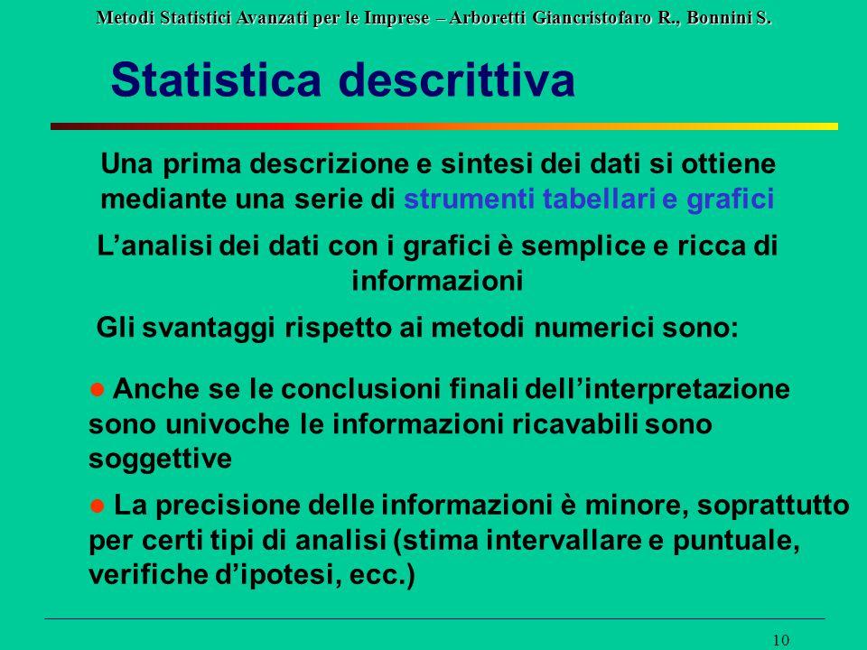 Metodi Statistici Avanzati per le Imprese – Arboretti Giancristofaro R., Bonnini S. 10 Statistica descrittiva Una prima descrizione e sintesi dei dati